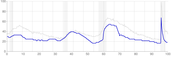 Utah monthly unemployment rate chart from 1990 to July 2021